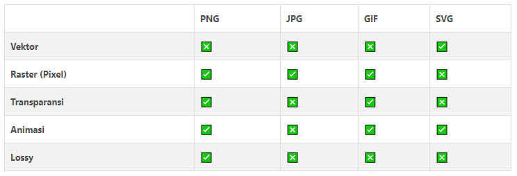 Image Format Table